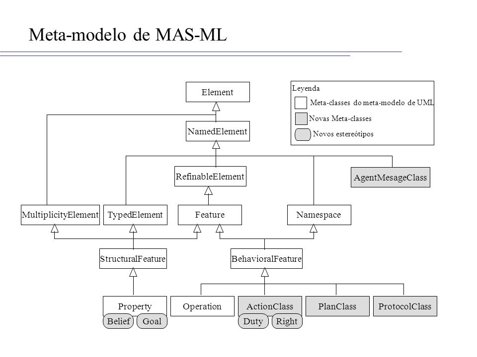 Meta-modelo de MAS-ML Element NamedElement RefinableElement