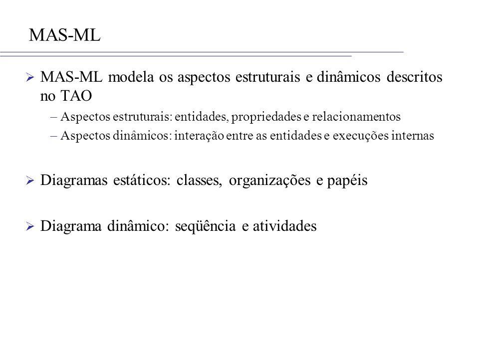 MAS-ML MAS-ML modela os aspectos estruturais e dinâmicos descritos no TAO. Aspectos estruturais: entidades, propriedades e relacionamentos.