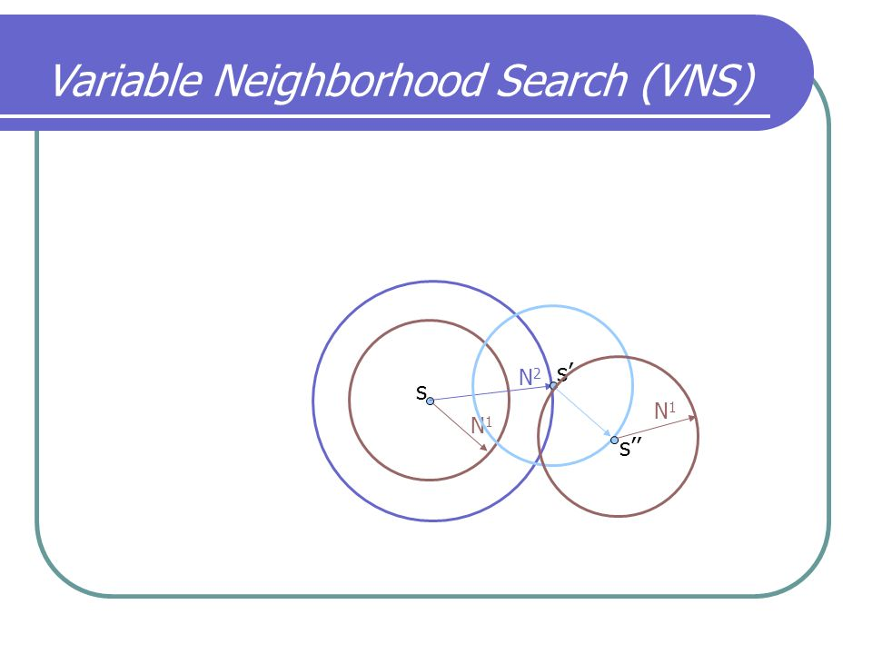 Variable Neighborhood Search (VNS)