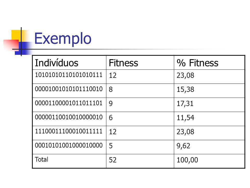 Exemplo Indivíduos Fitness % Fitness 12 23,08 8 15,38 9 17,31 6 11,54