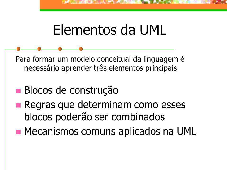 Elementos da UML Blocos de construção
