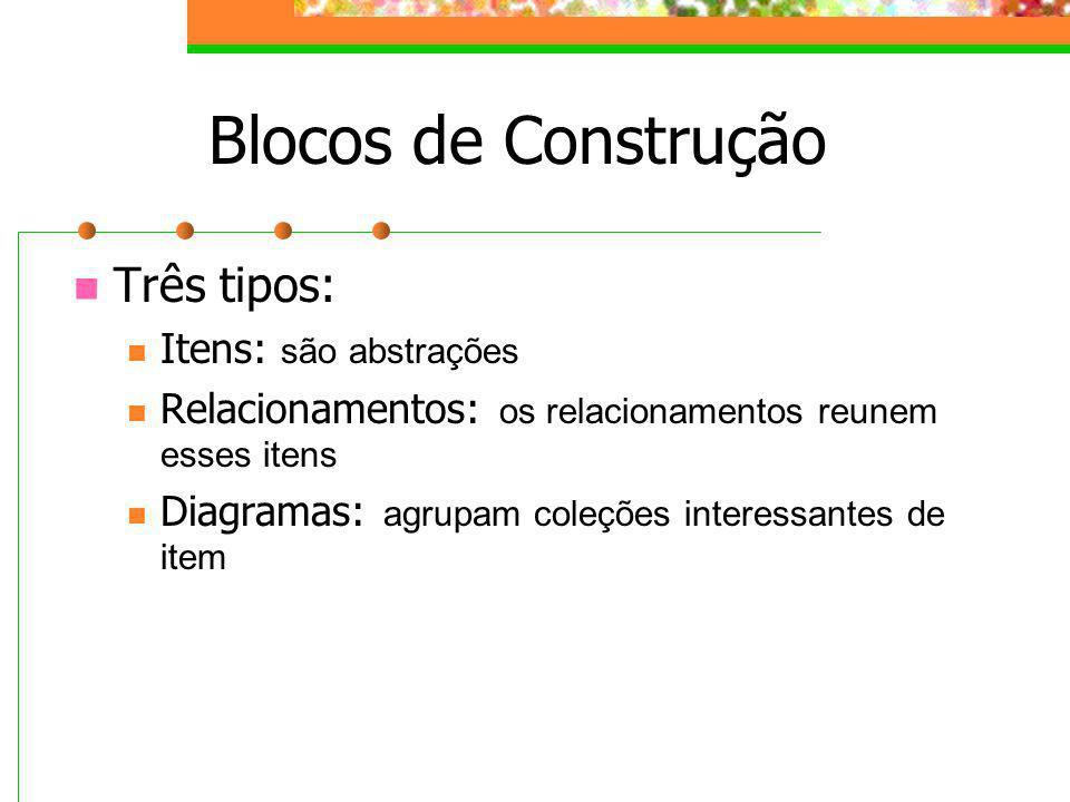 Blocos de Construção Três tipos: Itens: são abstrações