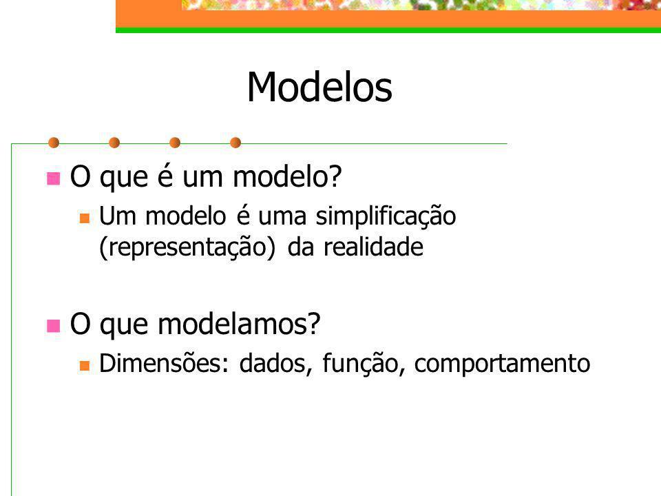Modelos O que é um modelo O que modelamos
