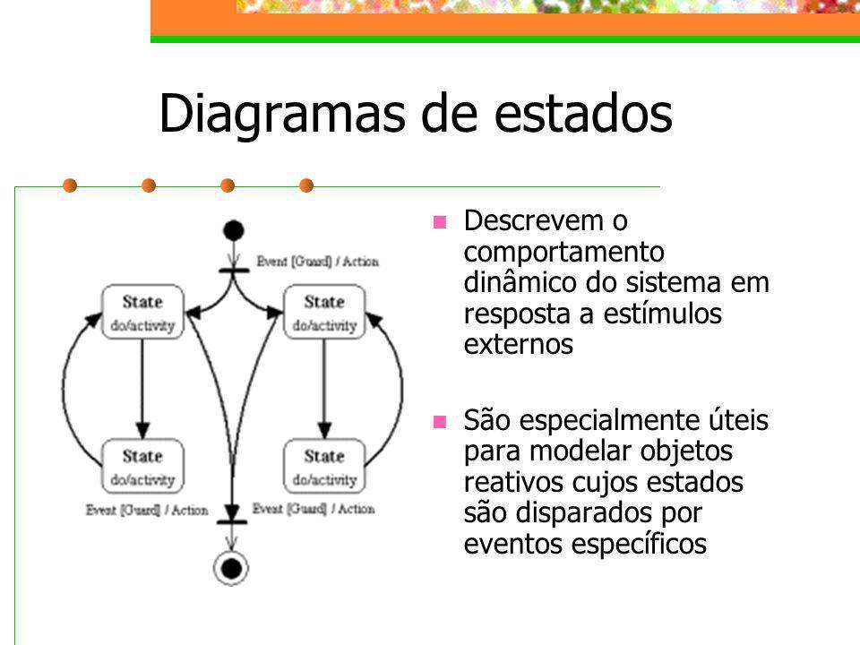 Diagramas de estados Descrevem o comportamento dinâmico do sistema em resposta a estímulos externos.