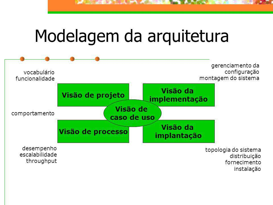 Modelagem da arquitetura