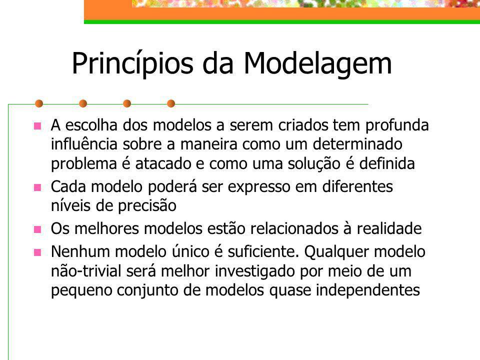 Princípios da Modelagem