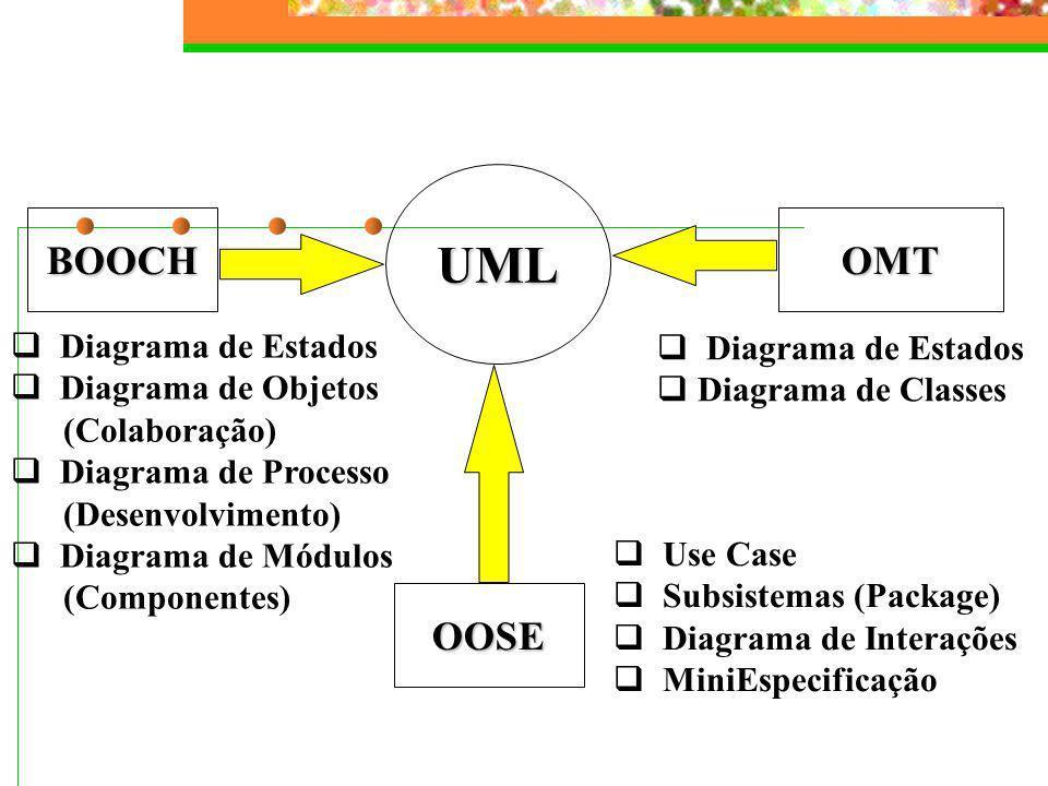 UML BOOCH OMT OOSE Diagrama de Estados Diagrama de Estados