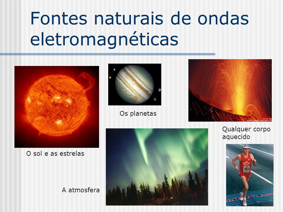 Comprimento de onda eletromagnética