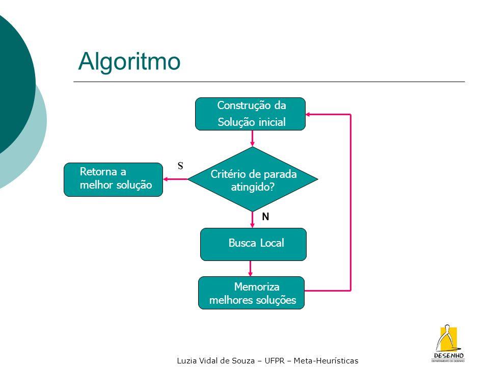 Algoritmo Memoriza melhores soluções Construção da Solução inicial S