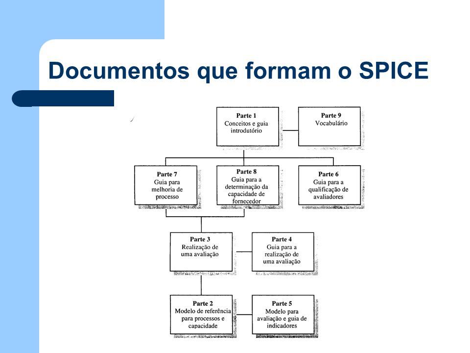 Documentos que formam o SPICE