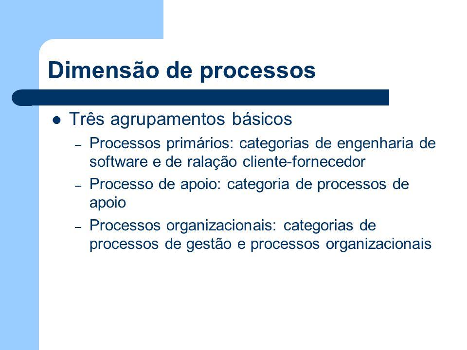 Dimensão de processos Três agrupamentos básicos
