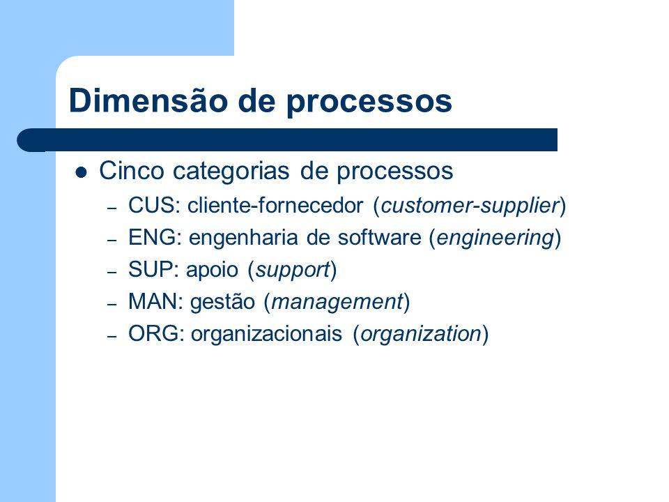 Dimensão de processos Cinco categorias de processos