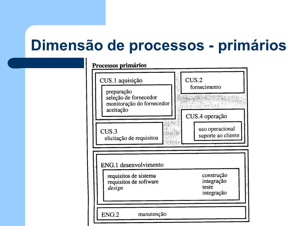 Dimensão de processos - primários