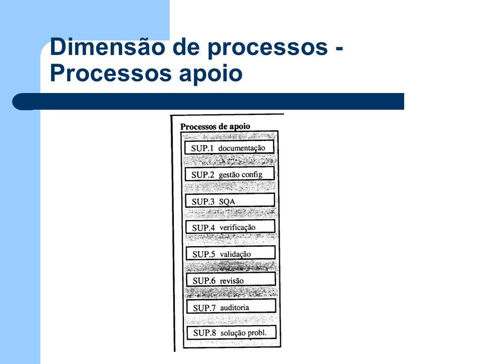 Dimensão de processos - Processos apoio