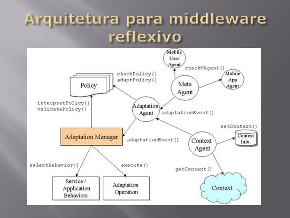Arquitetura para middleware reflexivo