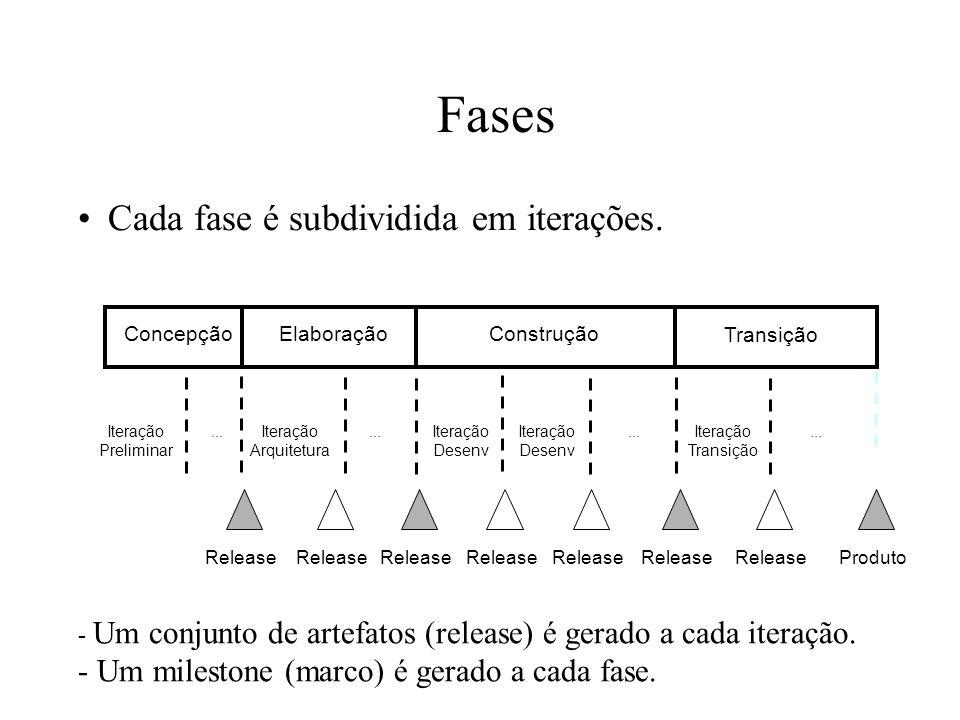 Fases Cada fase é subdividida em iterações.