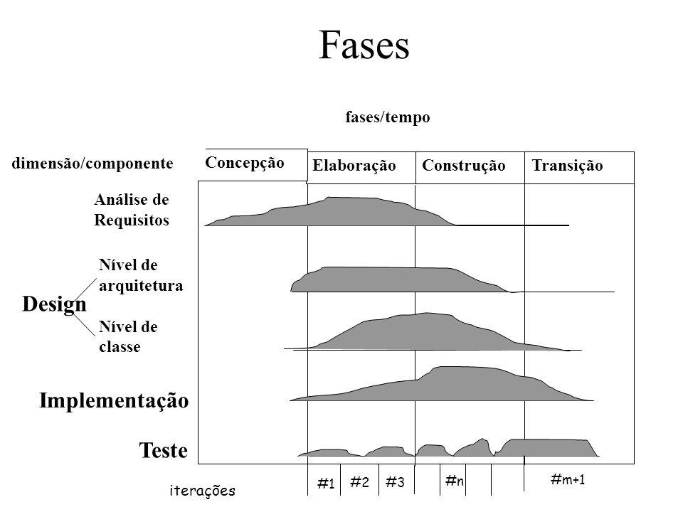 Fases Design Implementação Teste Elaboração Concepção Construção
