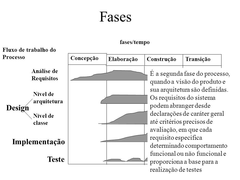 Fases Design Implementação Teste