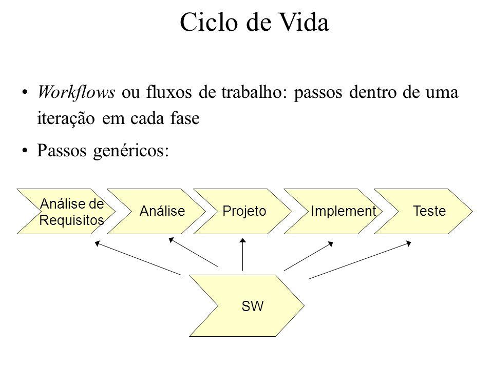 Ciclo de Vida Workflows ou fluxos de trabalho: passos dentro de uma iteração em cada fase. Passos genéricos: