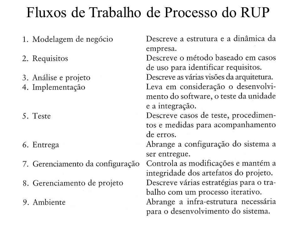Fluxos de Trabalho de Processo do RUP