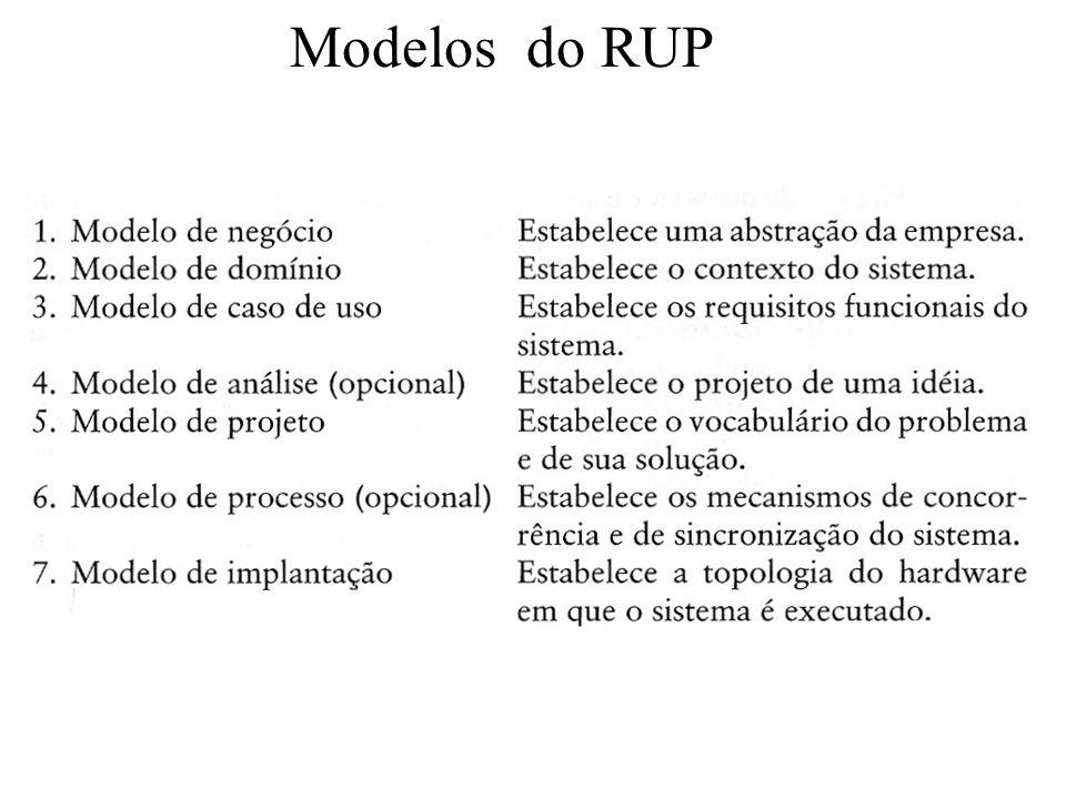 Modelos do RUP 19