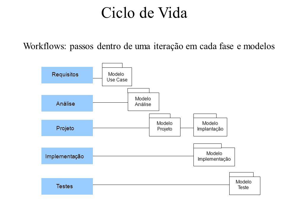 Ciclo de Vida Workflows: passos dentro de uma iteração em cada fase e modelos. Requisitos. Projeto.