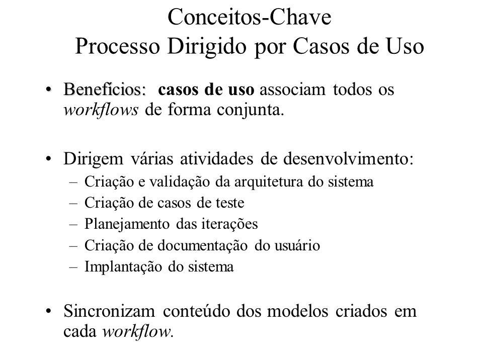 Conceitos-Chave Processo Dirigido por Casos de Uso