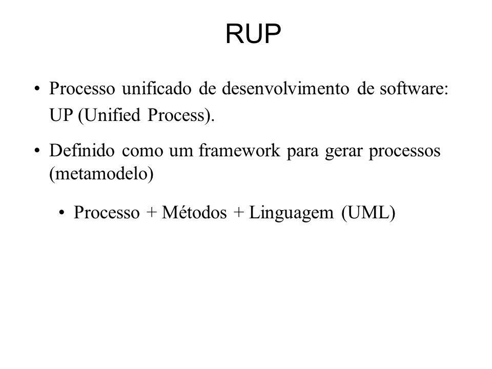 RUP Processo unificado de desenvolvimento de software: UP (Unified Process). Definido como um framework para gerar processos (metamodelo)