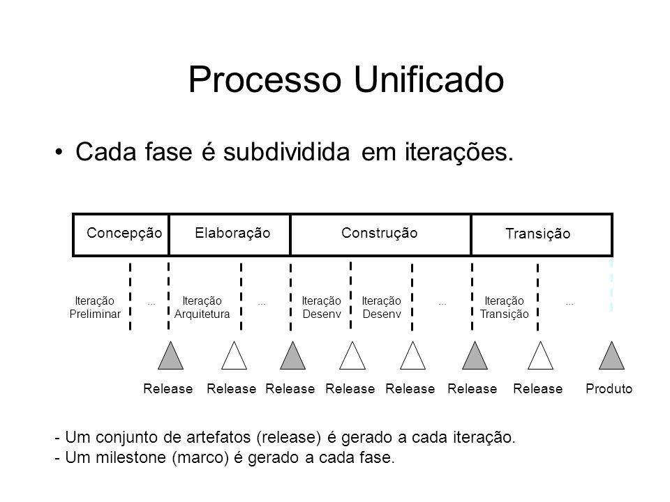 Processo Unificado Cada fase é subdividida em iterações.