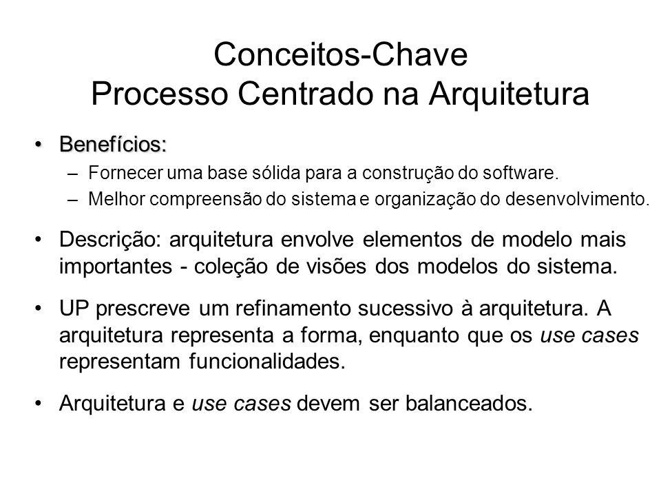 Conceitos-Chave Processo Centrado na Arquitetura