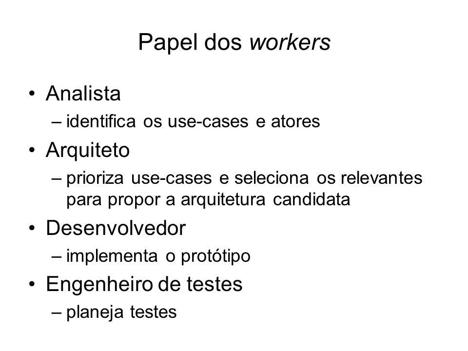 Papel dos workers Analista Arquiteto Desenvolvedor