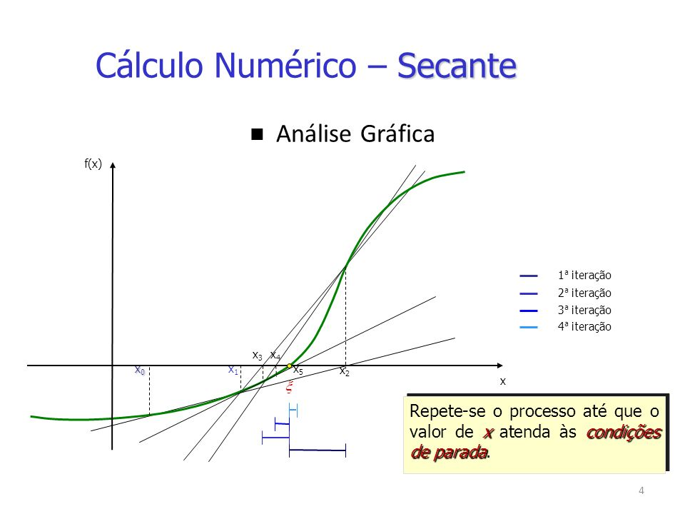 Cálculo Numérico – Secante