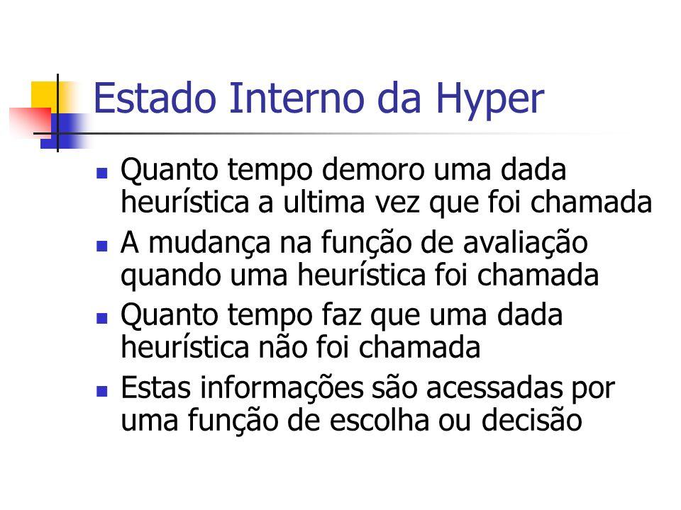 Estado Interno da Hyper