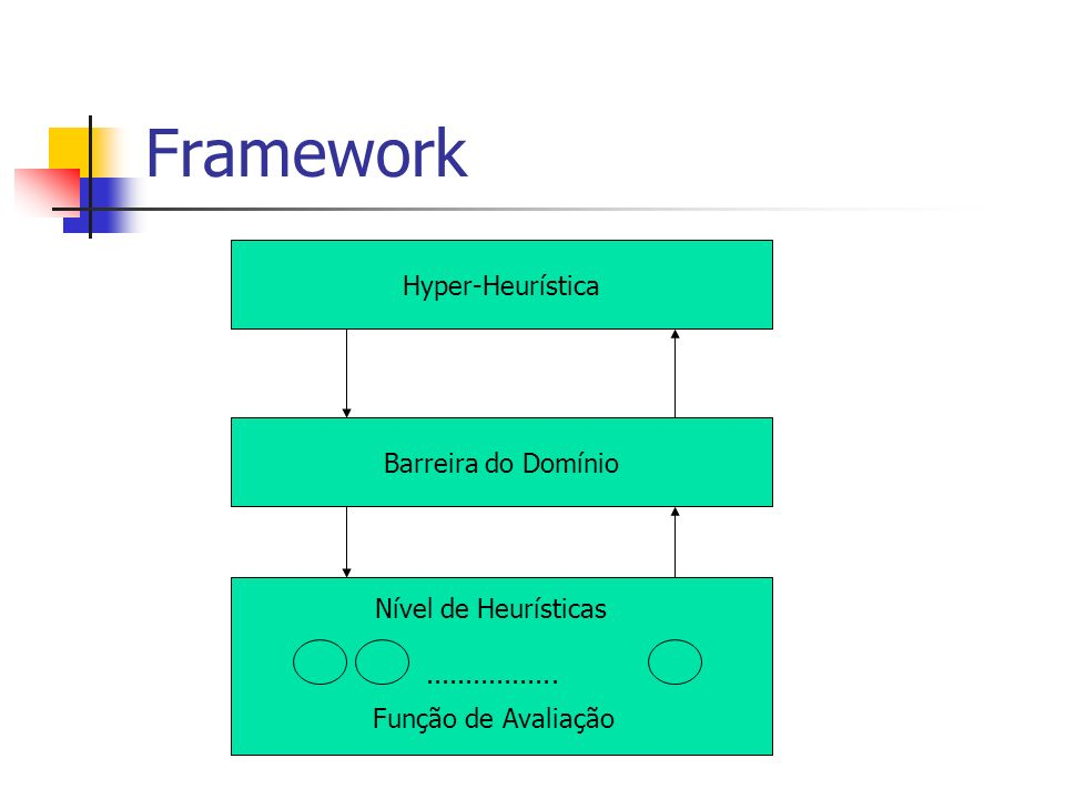 Framework Hyper-Heurística Barreira do Domínio Nível de Heurísticas