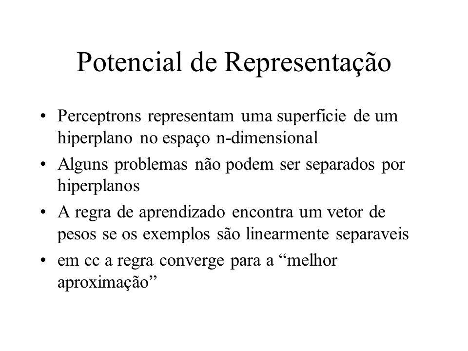 Potencial de Representação