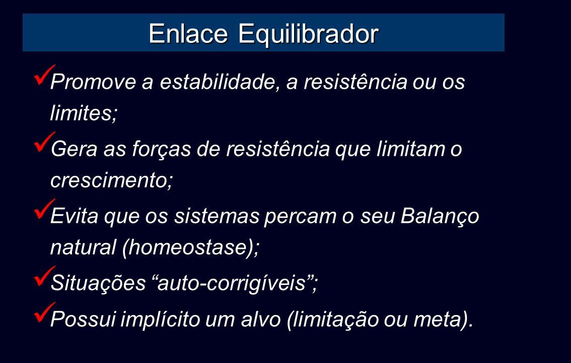 Enlace EquilibradorPromove a estabilidade, a resistência ou os limites; Gera as forças de resistência que limitam o crescimento;