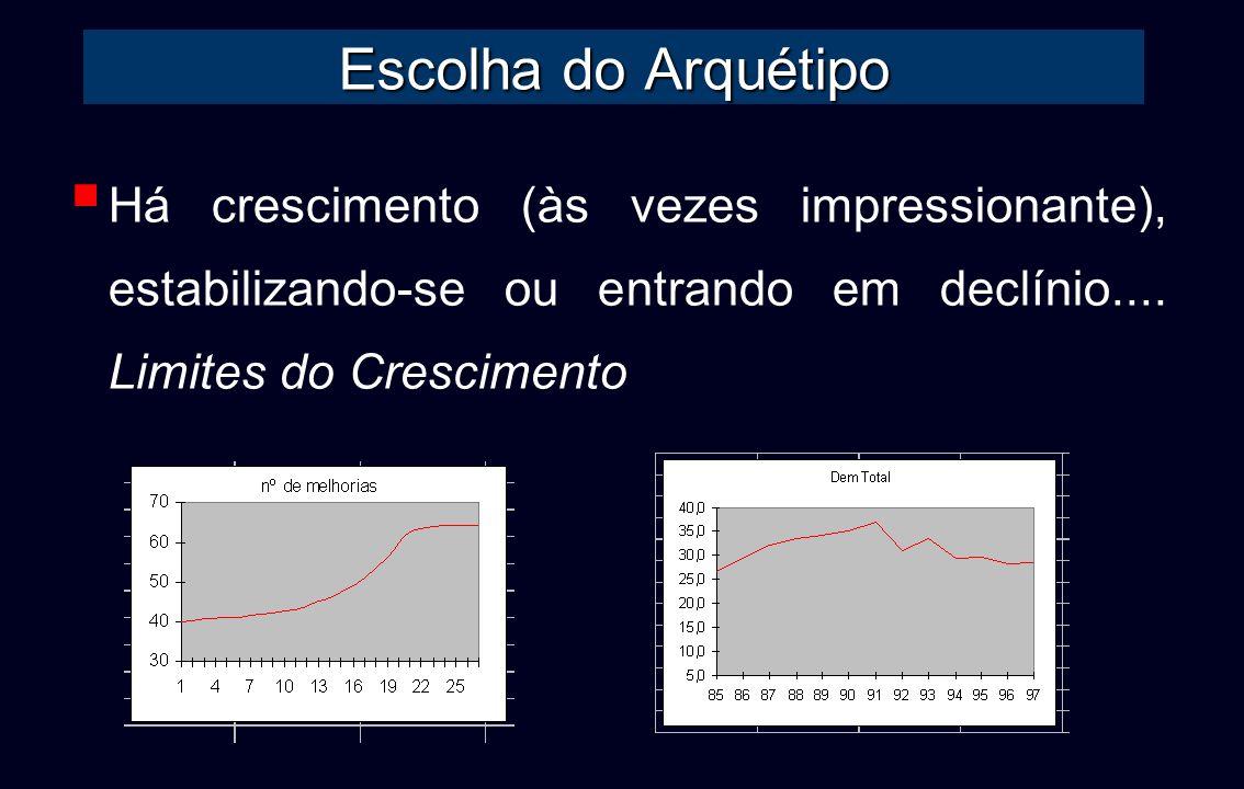 Escolha do ArquétipoHá crescimento (às vezes impressionante), estabilizando-se ou entrando em declínio....