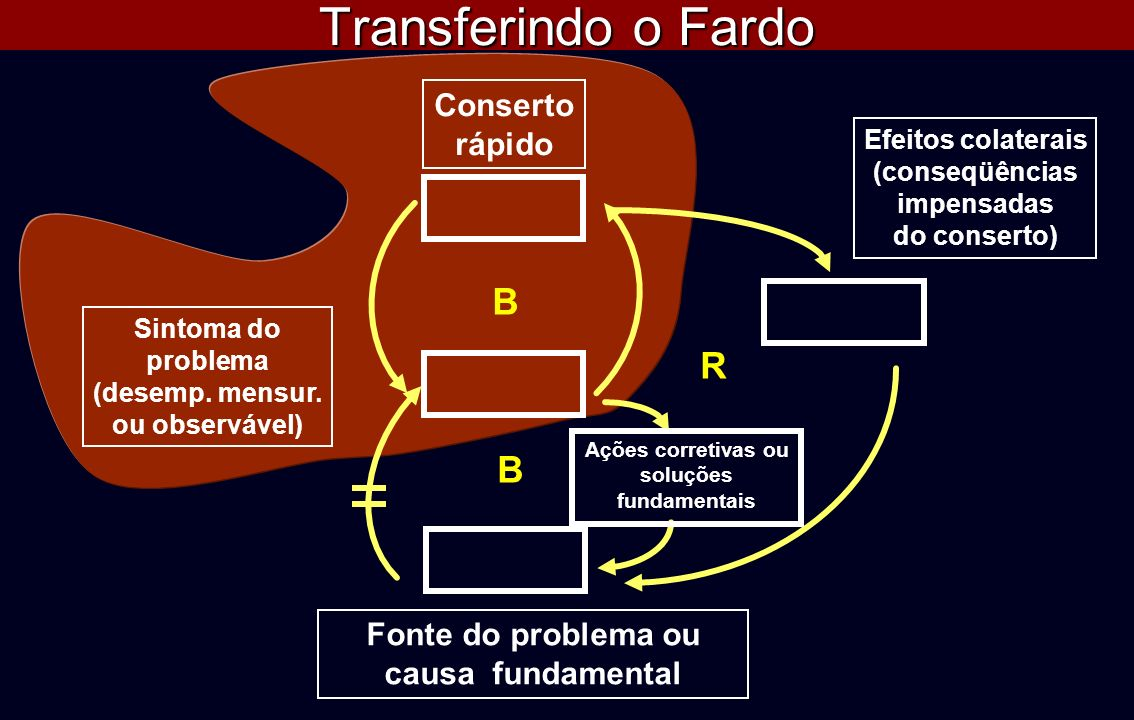 Fonte do problema ou causa fundamental