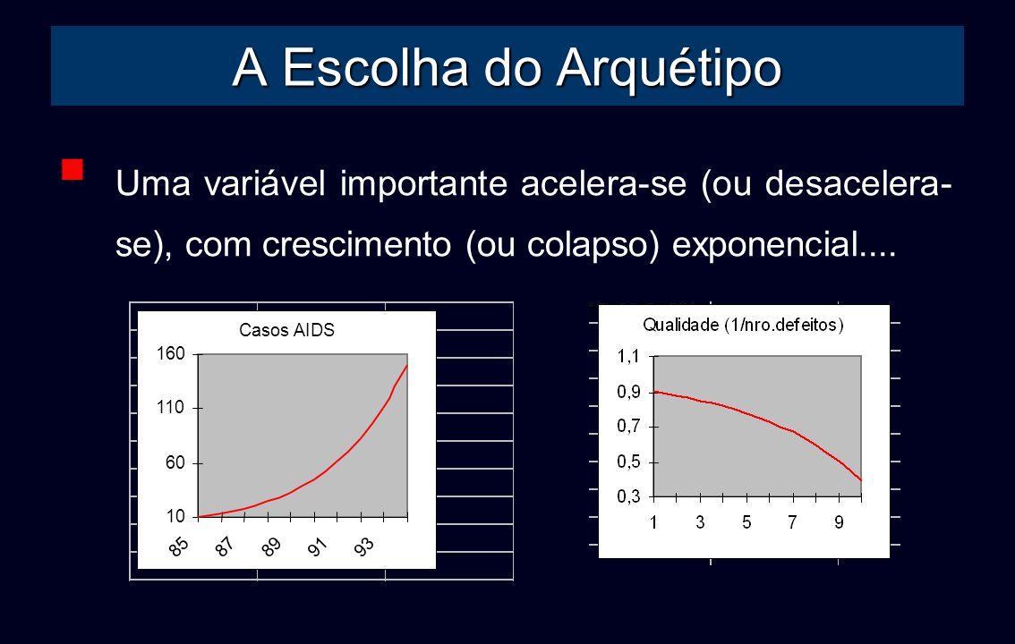 A Escolha do ArquétipoUma variável importante acelera-se (ou desacelera-se), com crescimento (ou colapso) exponencial....