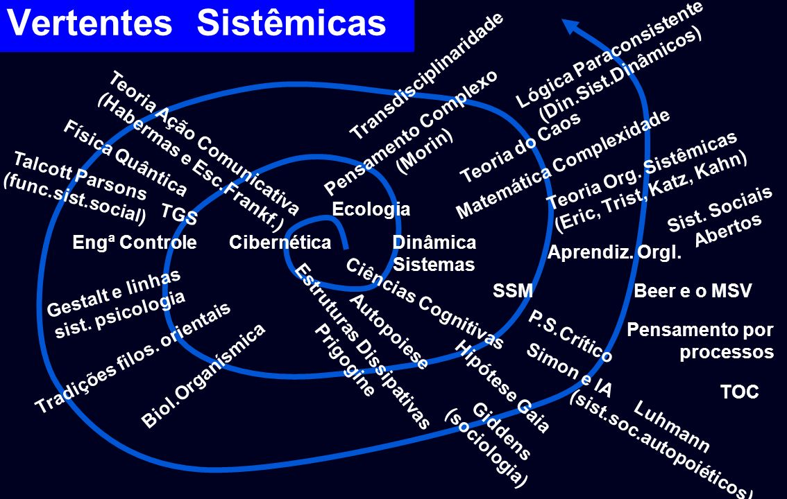 Vertentes Sistêmicas Lógica Paraconsistente (Din.Sist.Dinâmicos)