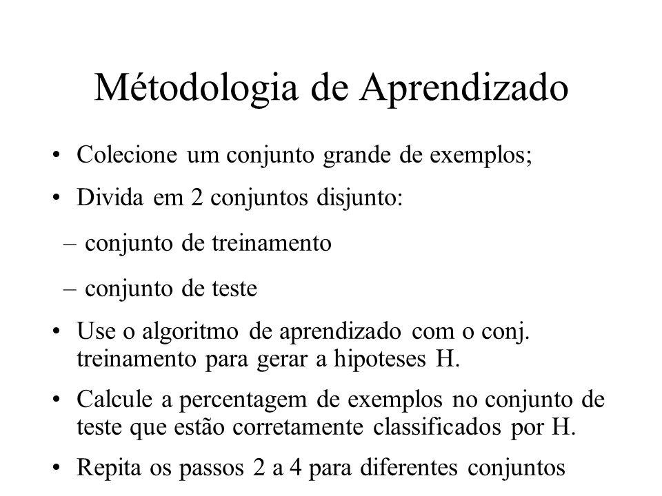 Métodologia de Aprendizado