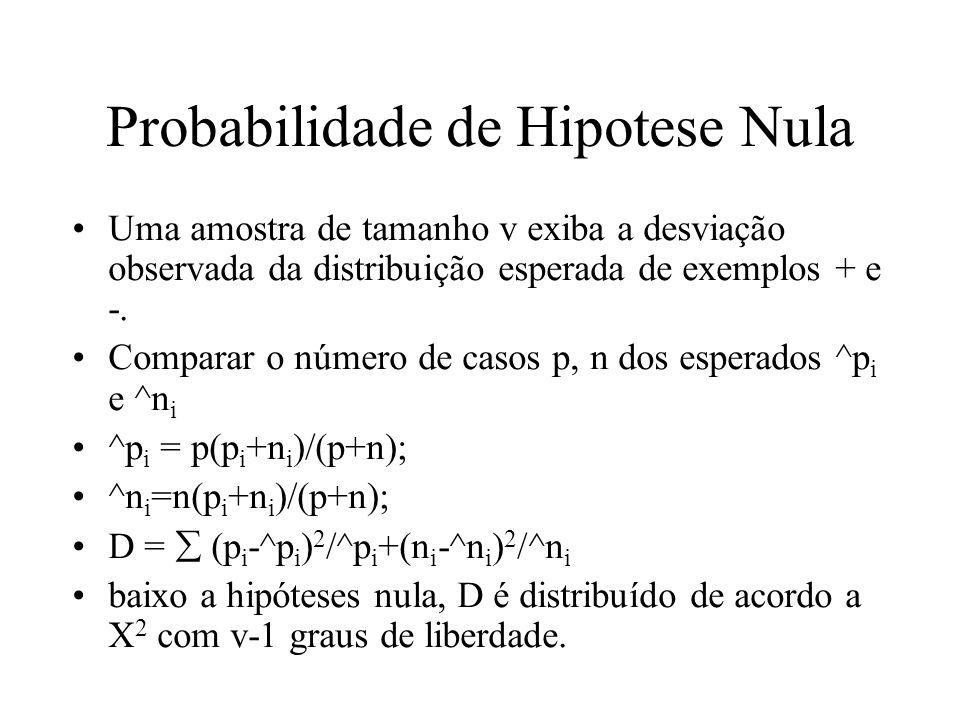 Probabilidade de Hipotese Nula