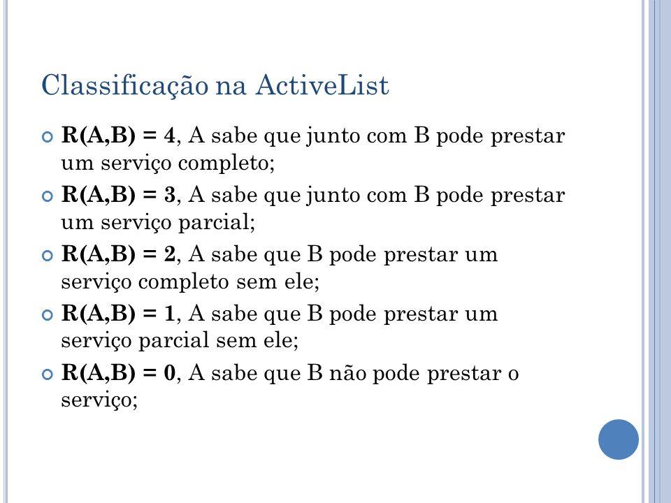 Classificação na ActiveList