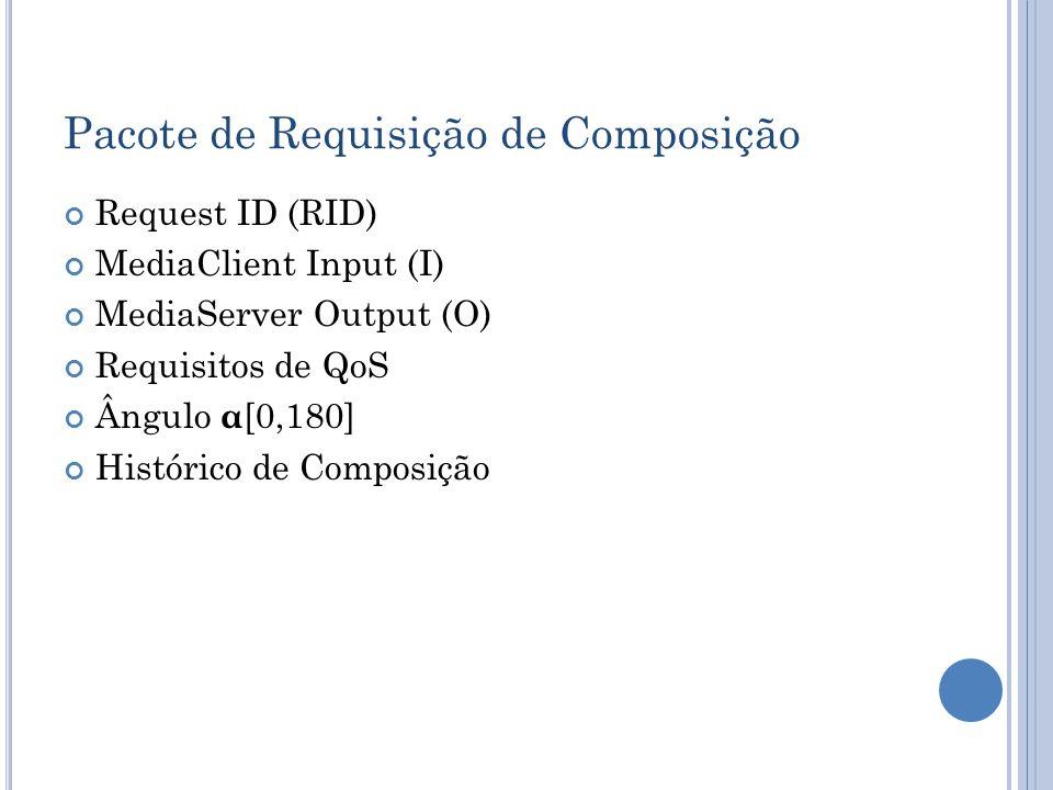 Pacote de Requisição de Composição