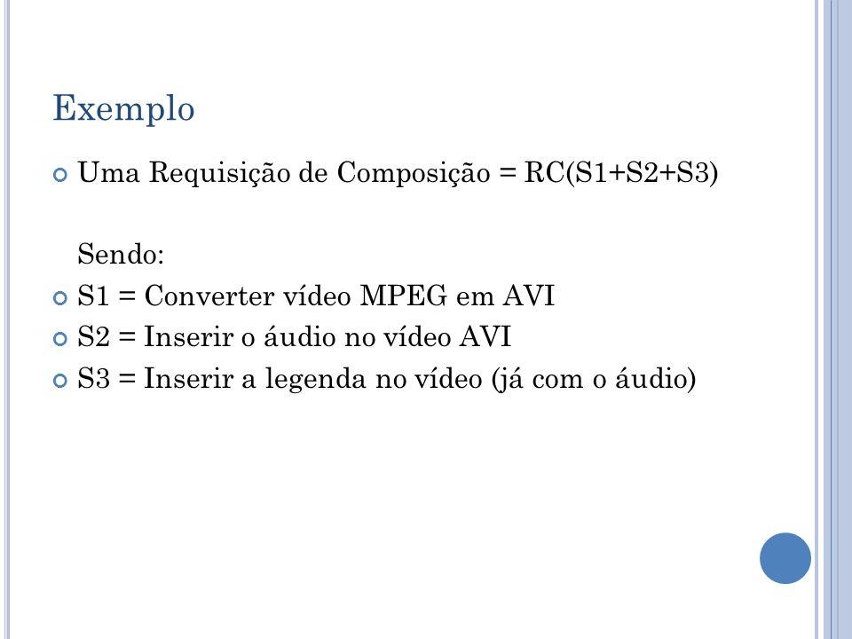 Exemplo Uma Requisição de Composição = RC(S1+S2+S3) Sendo: