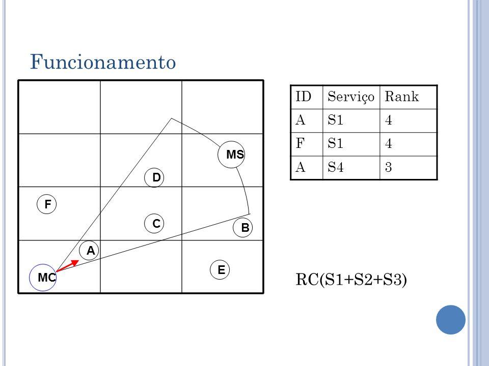 Funcionamento RC(S1+S2+S3) ID Serviço Rank A S1 4 F S4 3 MS D F C B A