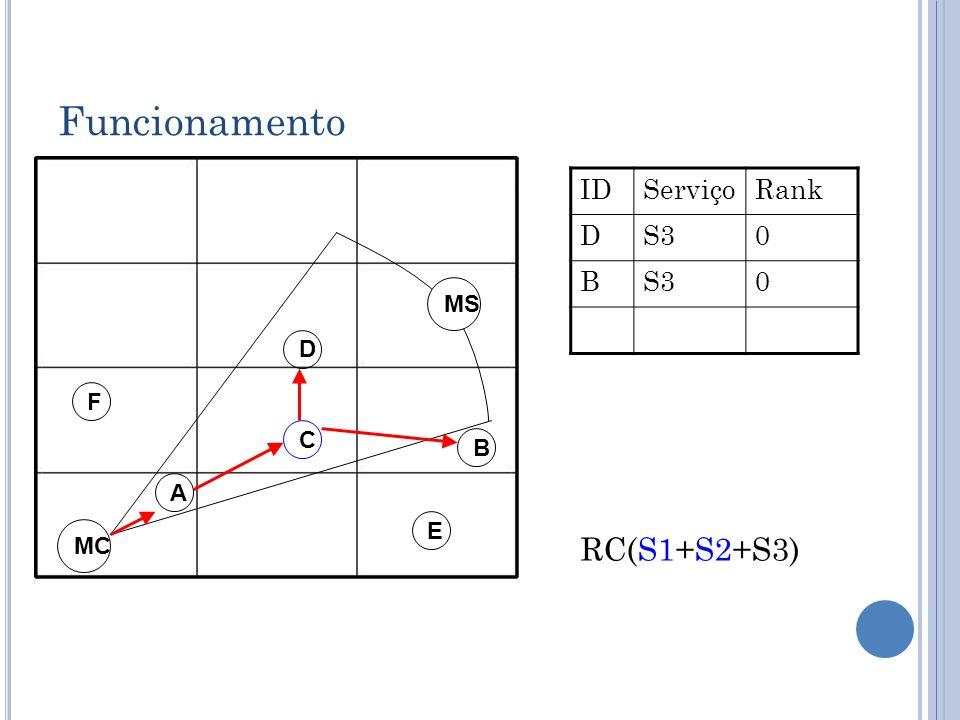 Funcionamento ID Serviço Rank D S3 B MS D F C B A E MC RC(S1+S2+S3)