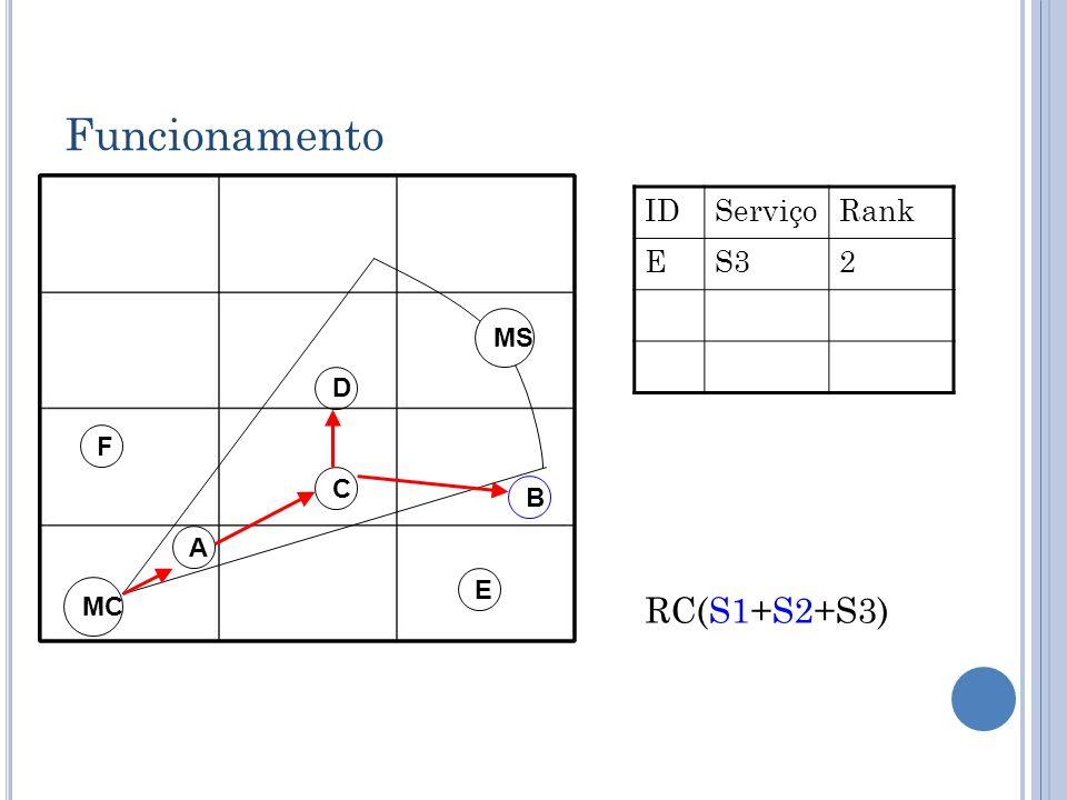 Funcionamento ID Serviço Rank E S3 2 MS D F C B A E MC RC(S1+S2+S3)