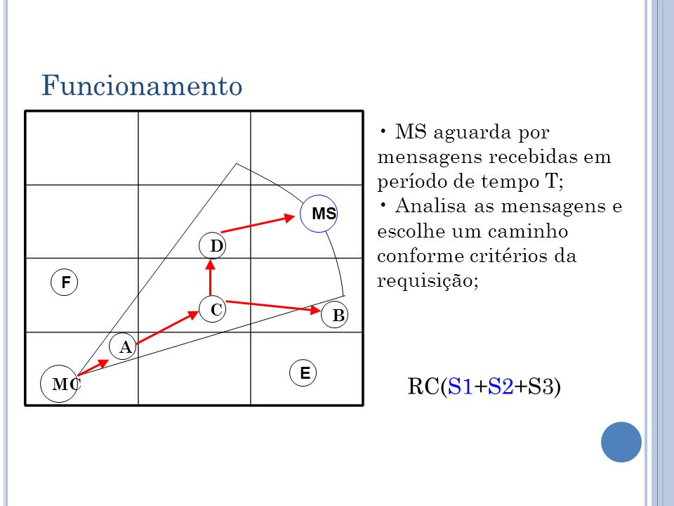 Funcionamento RC(S1+S2+S3)