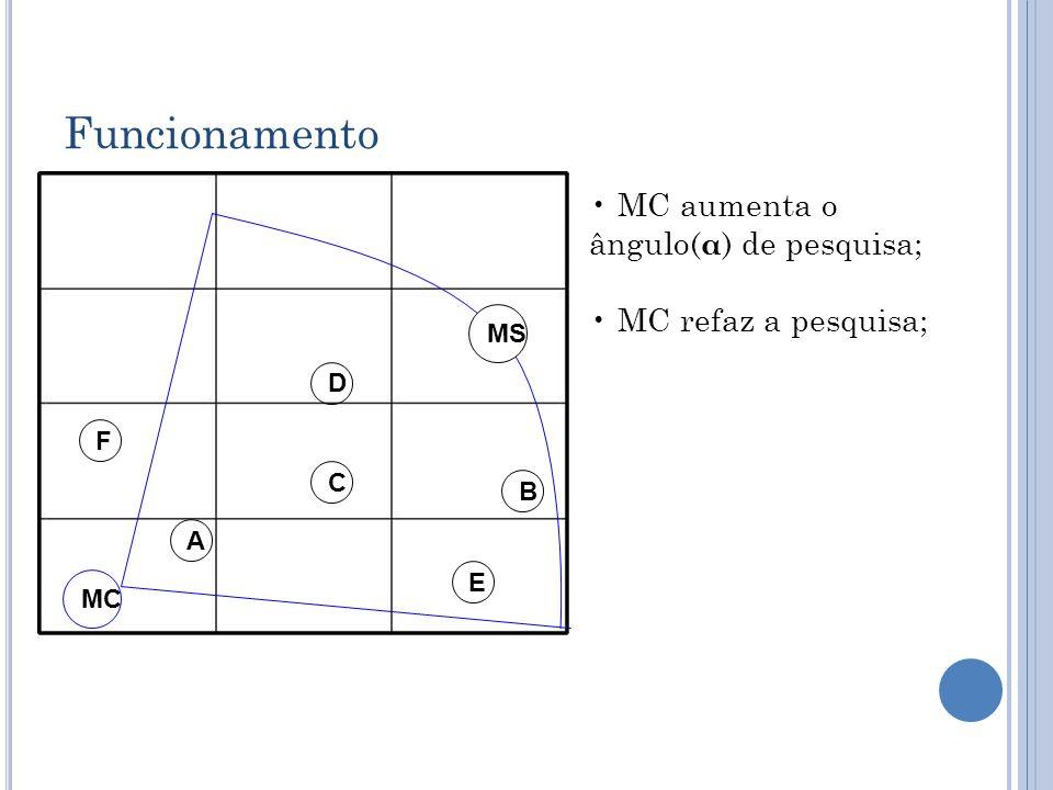 Funcionamento MC aumenta o ângulo(α) de pesquisa; MC refaz a pesquisa;